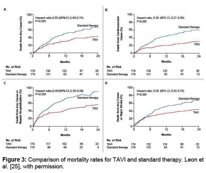 surgery-current-research-comparison