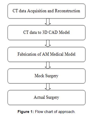surgery-flow-chart-approach