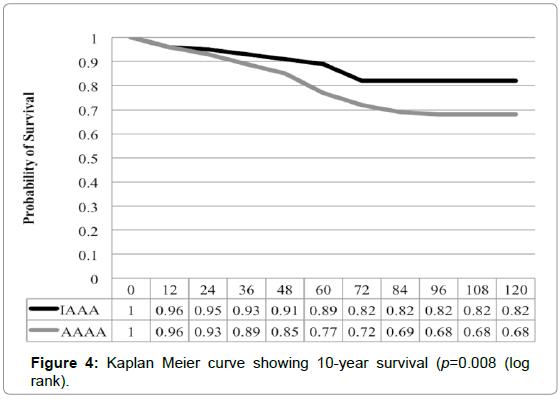 surgery-kaplan-meier-survival