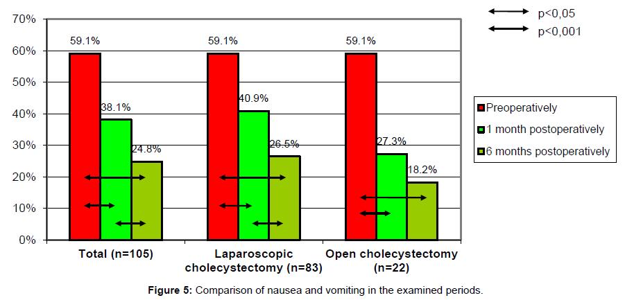 surgery-nausea-vomiting-examined