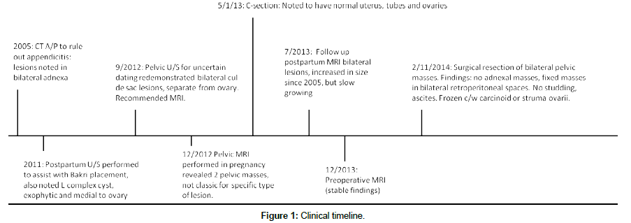 surgical-oncology-Clinical-timeline