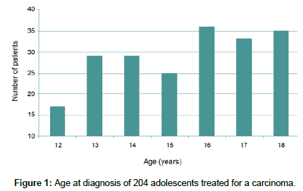 surgical-oncology-adolescents-treated
