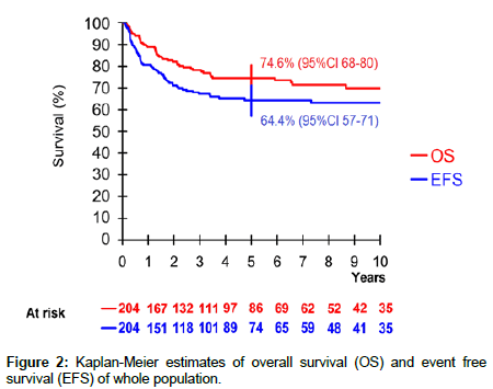 surgical-oncology-overall-survival