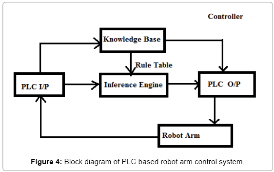 Robot Manipulator Control Using Plc With Position Based And Image