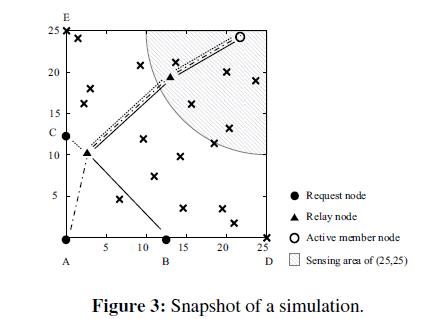 swarm-intelligence-evolutionary-Snapshot-simulation