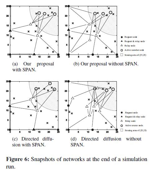 swarm-intelligence-evolutionary-Snapshots-networks