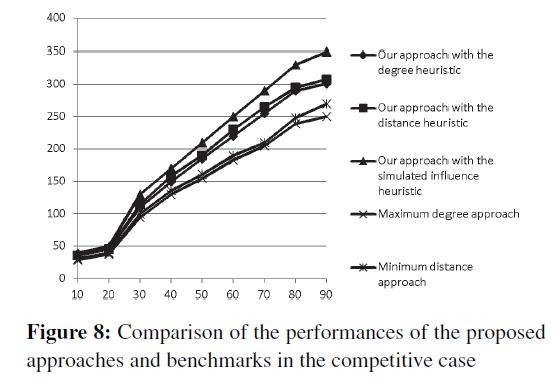 swarm-intelligence-evolutionary-benchmarks-competitive