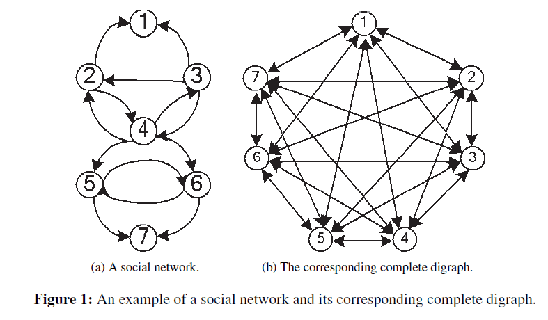 swarm-intelligence-evolutionary-complete-digraph