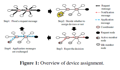 swarm-intelligence-evolutionary-device-assignment