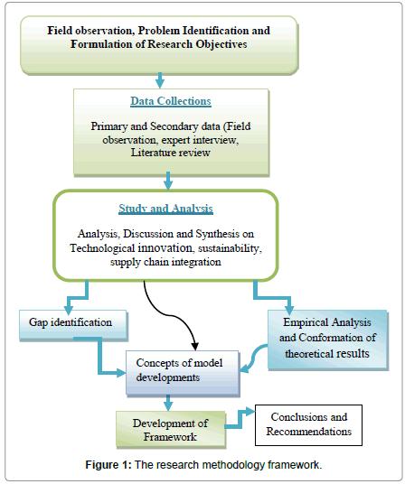 swarm-intelligence-evolutionary-methodology-framework