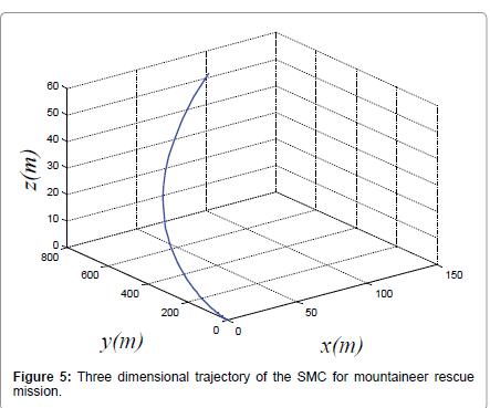 swarm-intelligence-evolutionary-mountaineer-rescue