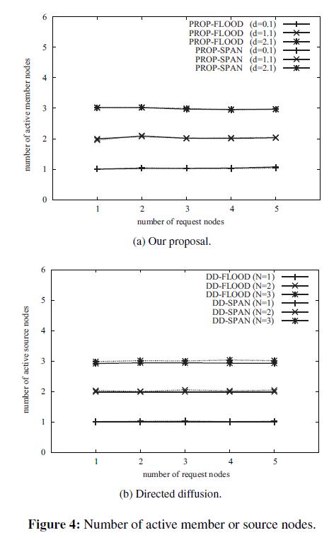 swarm-intelligence-evolutionary-source-nodes