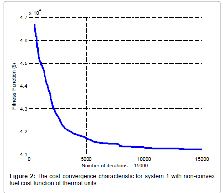 swarm-intelligence-evolutionary-thermal-units