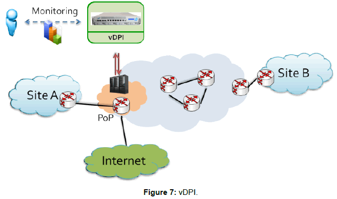 telecommunications-system-management