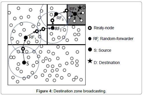 telecommunications-system-management-Destination-zone-broadcasting