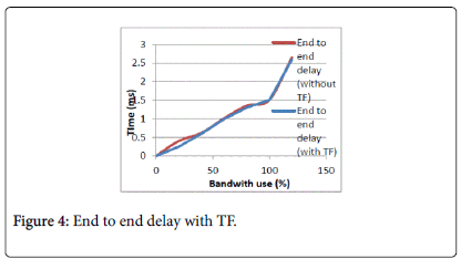 telecommunications-system-management-End-delay-TF