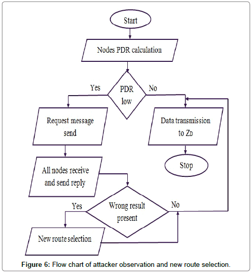 telecommunications-system-management-Flow-chart-attacker-observation