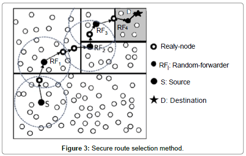 telecommunications-system-management-Secure-route-selection-method