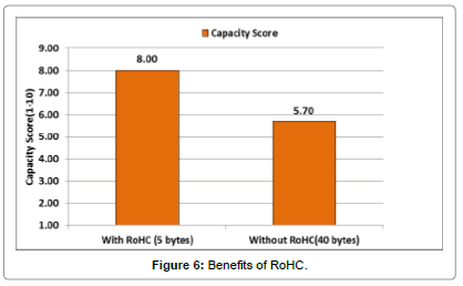 telecommunications-system-management-VoLTE-RoHC-compression