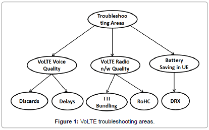 Strategical Approach for VoLTE Performance Improvement