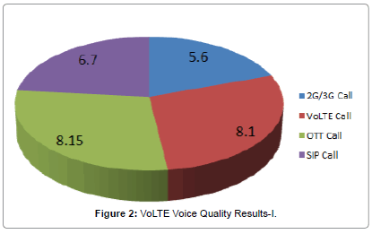 telecommunications-system-management-Voice-Quality-Results