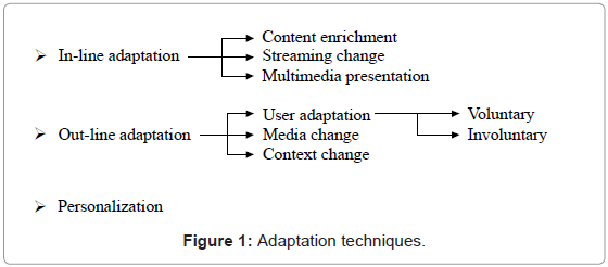 telecommunications-system-management-adaptation-techniques