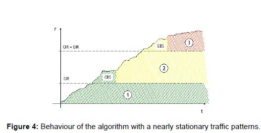 telecommunications-system-management-algorithm-stationary-traffic