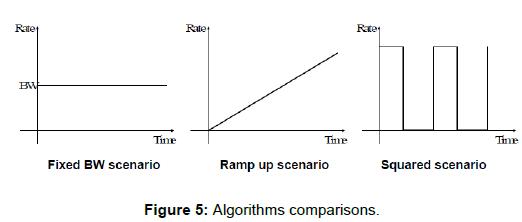 telecommunications-system-management-algorithms-comparisons