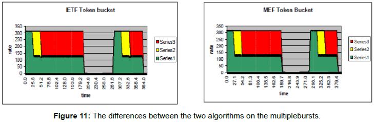telecommunications-system-management-algorithms-multiplebursts