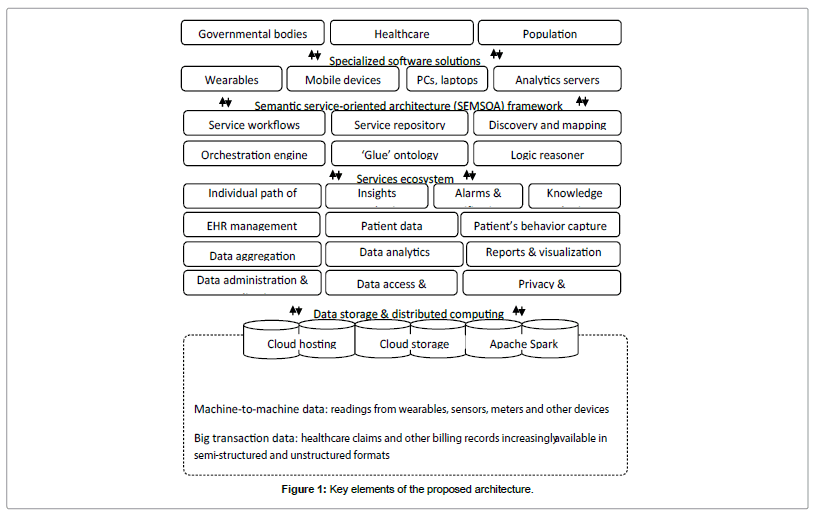 telecommunications-system-management-architecture