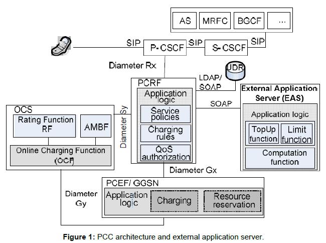 telecommunications-system-management-architecture-external-application