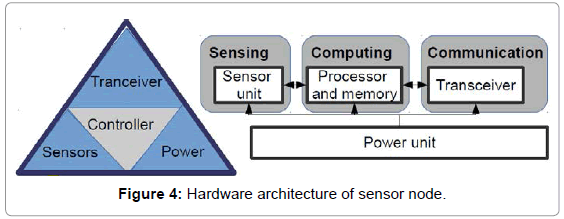 telecommunications-system-management-architecture-sensor-node