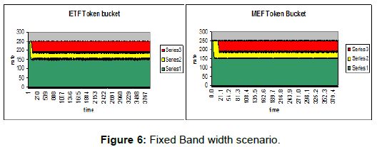 telecommunications-system-management-band-width-scenario