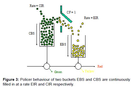 telecommunications-system-management-behaviour-buckets-filled