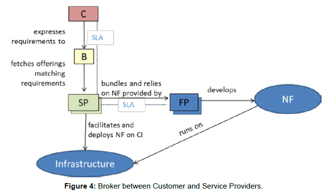Requirements and Use Cases System for Virtualized Network Functions ...