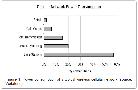 telecommunications-system-management-consumption-typical-wireless