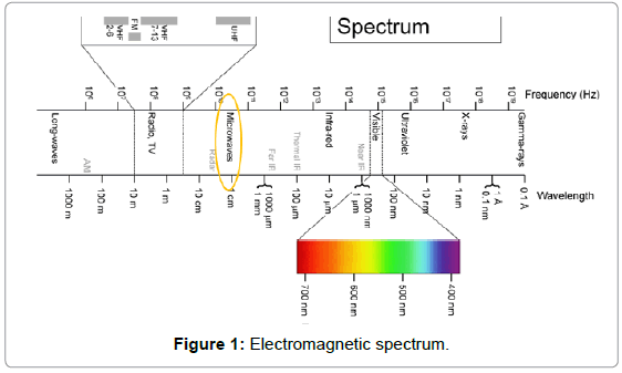 telecommunications-system-management-electromagnetic-spectrum