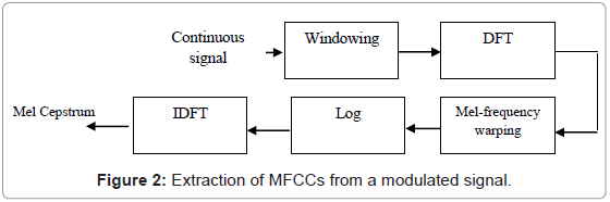 telecommunications-system-management-extraction-modulated-signal