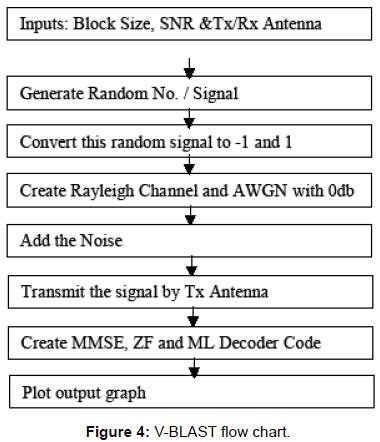 telecommunications-system-management-flow-chart