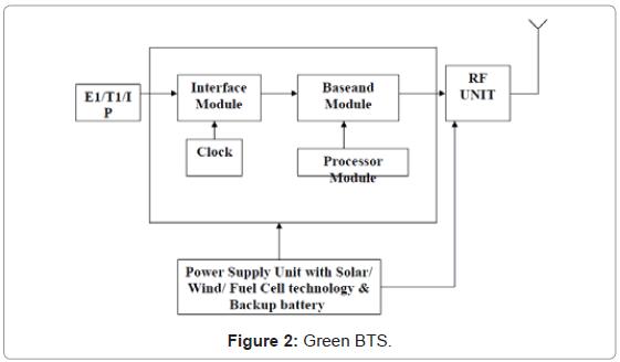 telecommunications-system-management-green