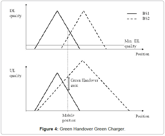 telecommunications-system-management-green-handover-charger