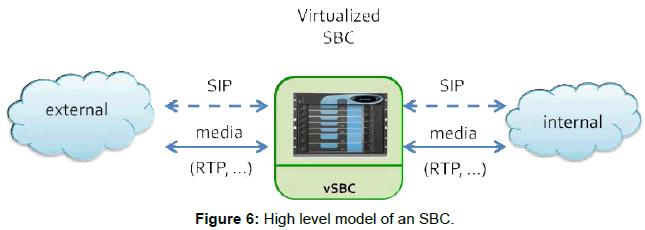 telecommunications-system-management-high-level-model