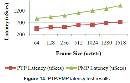 telecommunications-system-management-latency-test-results