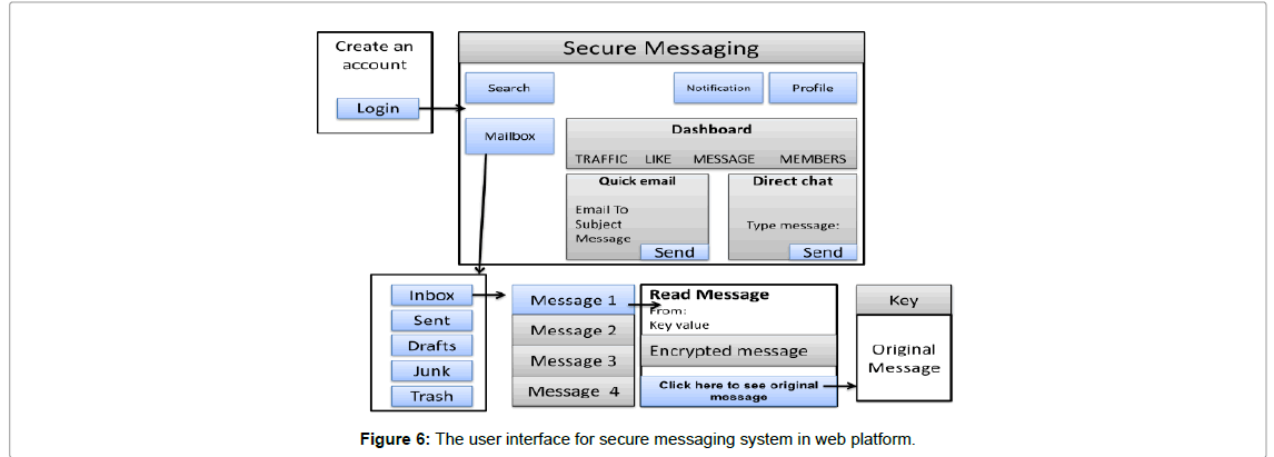 Development of Cryptography-Based Secure Messaging System