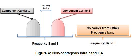 LTE Evolution towards Carrier Aggregation (LTE-advanced)