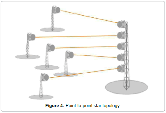 telecommunications-system-management-point-to-point-topology