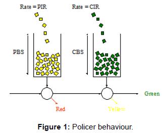 telecommunications-system-management-policer-behaviour