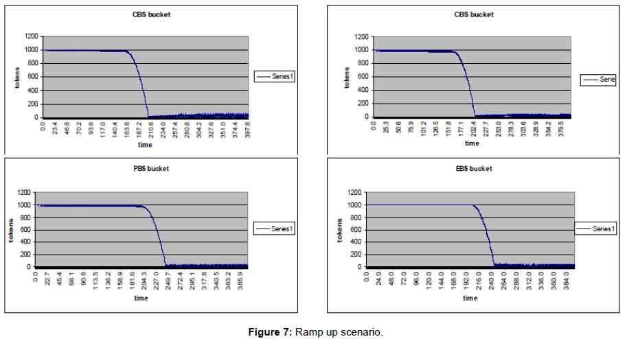 telecommunications-system-management-ramp-scenario