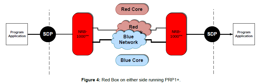 telecommunications-system-management-red-side-running