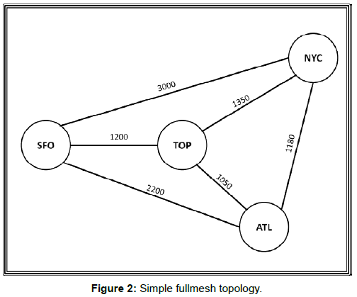 telecommunications-system-management-simple-fullmesh-topology